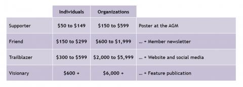 Donation categories